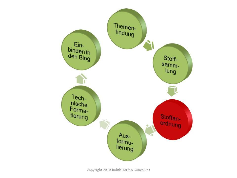 6 Schritte zum Blogartikel - Stoffanordnung