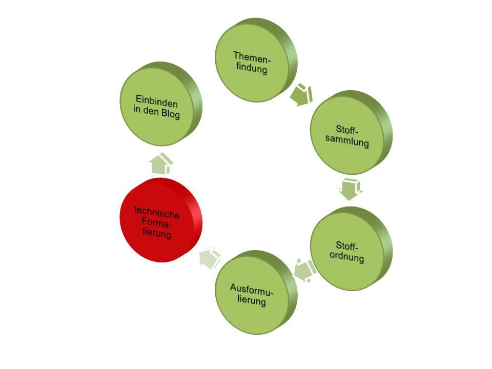 6 Schritte zum Blogartikel - Formatierung