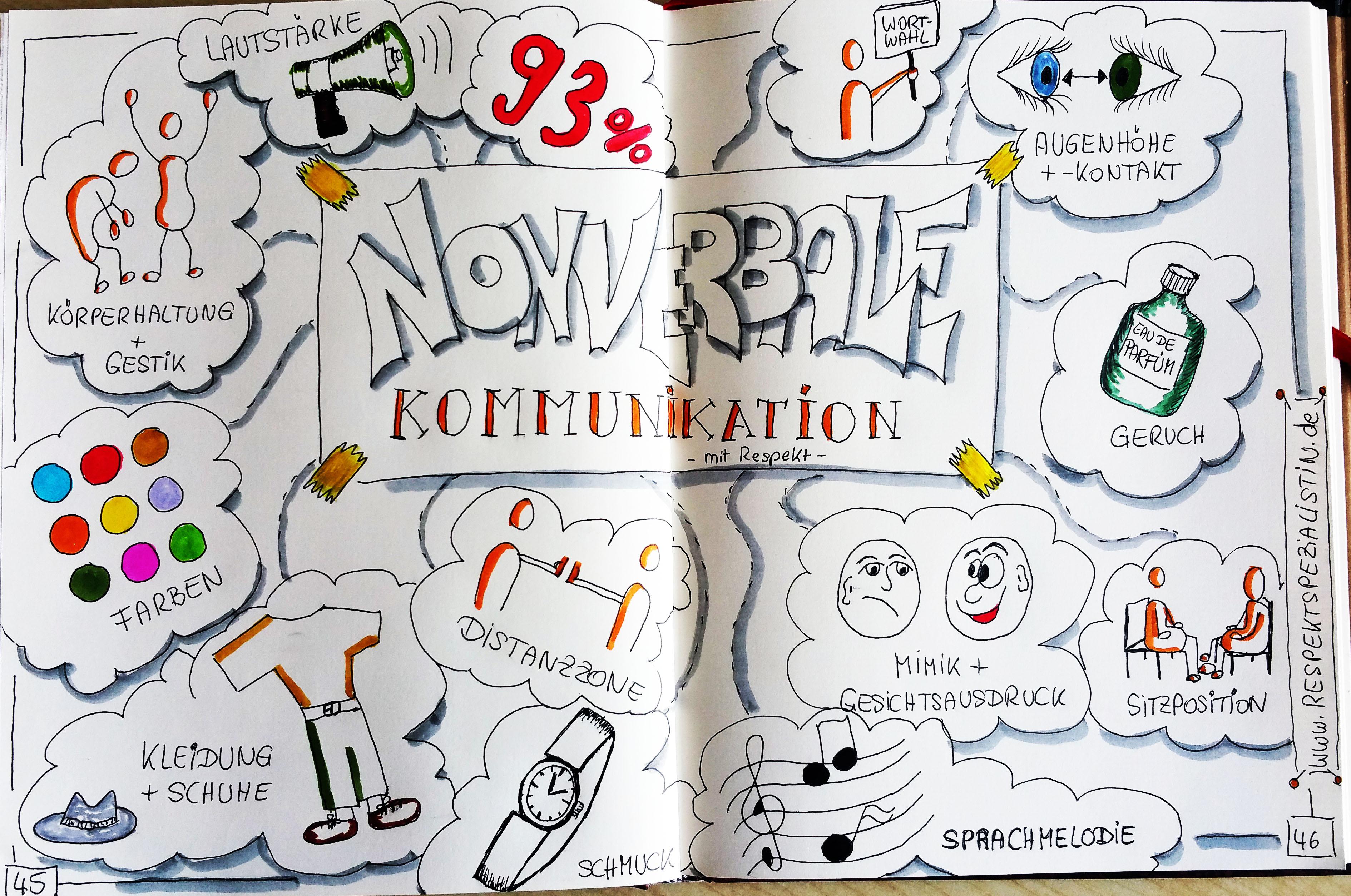 nonverbale Kommunikation 13 Respektimpulse